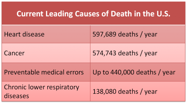 Current-Leading-Causes-of-Death-in-US-1024x563